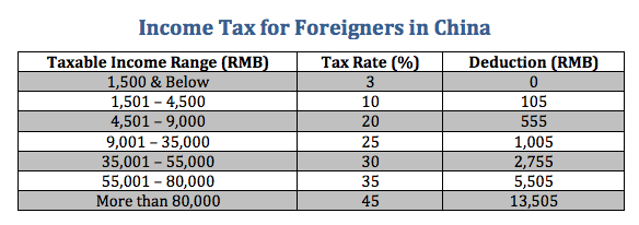 Income Tax for Foreigners in China
